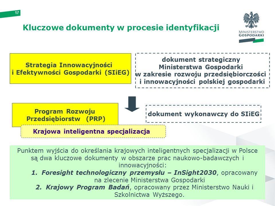 17 Kluczowe dokumenty w procesie identyfikacji Strategia Innowacyjności i Efektywności Gospodarki (SIiEG) dokument strategiczny Ministerstwa Gospodarki w zakresie rozwoju przedsiębiorczości i innowacyjności polskiej gospodarki Program Rozwoju Przedsiębiorstw (PRP) dokument wykonawczy do SIiEG Krajowa inteligentna specjalizacja Punktem wyjścia do określania krajowych inteligentnych specjalizacji w Polsce są dwa kluczowe dokumenty w obszarze prac naukowo-badawczych i innowacyjności: 1.Foresight technologiczny przemysłu – InSight2030, opracowany na zlecenie Ministerstwa Gospodarki 2.Krajowy Program Badań, opracowany przez Ministerstwo Nauki i Szkolnictwa Wyższego.