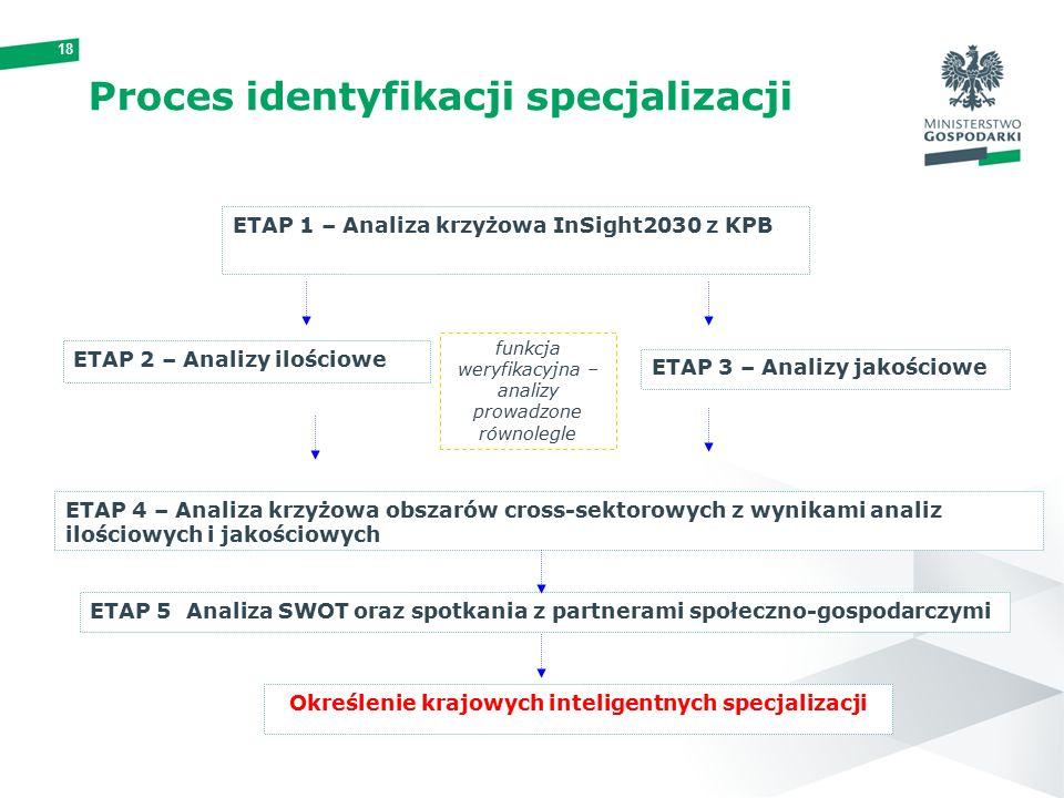 18 ETAP 1 – Analiza krzyżowa InSight2030 z KPB ETAP 2 – Analizy ilościowe ETAP 3 – Analizy jakościowe funkcja weryfikacyjna – analizy prowadzone równolegle ETAP 4 – Analiza krzyżowa obszarów cross-sektorowych z wynikami analiz ilościowych i jakościowych ETAP 5 Analiza SWOT oraz spotkania z partnerami społeczno-gospodarczymi Określenie krajowych inteligentnych specjalizacji Proces identyfikacji specjalizacji