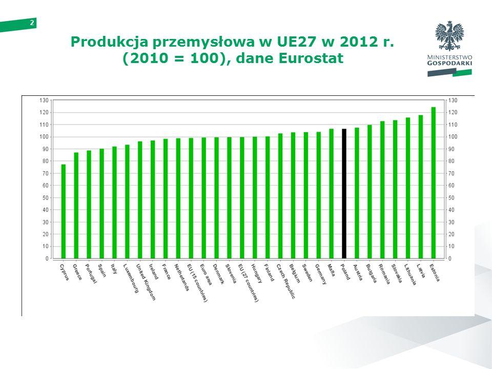 2 Produkcja przemysłowa w UE27 w 2012 r. (2010 = 100), dane Eurostat