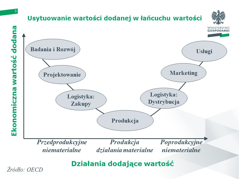 3 Usytuowanie wartości dodanej w łańcuchu wartości Badania i Rozwój Projektowanie Logistyka: Zakupy Usługi Marketing Logistyka: Dystrybucja Produkcja Przedprodukcyjne niematerialne Produkcja działania materialne Poprodukcyjne niematerialne Działania dodające wartość Ekonomiczna wartość dodana Źródło: OECD
