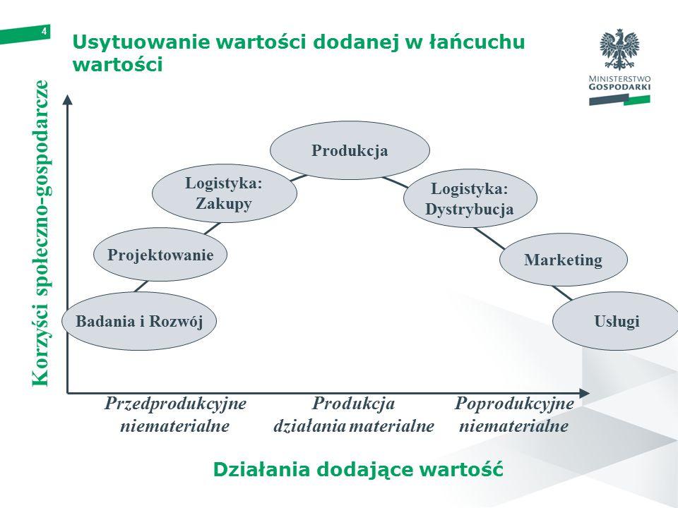 4 Usytuowanie wartości dodanej w łańcuchu wartości Działania dodające wartość Produkcja Logistyka: Zakupy Projektowanie Badania i Rozwój Logistyka: Dystrybucja Marketing Usługi Przedprodukcyjne niematerialne Produkcja działania materialne Poprodukcyjne niematerialne Korzyści społeczno-gospodarcze