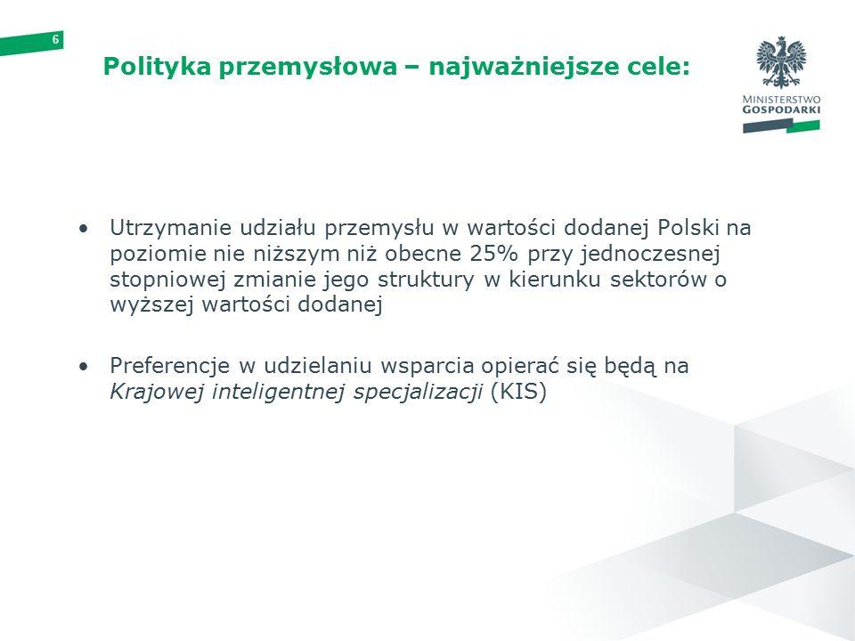 6 Polityka przemysłowa – najważniejsze cele: Utrzymanie udziału przemysłu w wartości dodanej Polski na poziomie nie niższym niż obecne 25% przy jednoczesnej stopniowej zmianie jego struktury w kierunku sektorów o wyższej wartości dodanej Preferencje w udzielaniu wsparcia opierać się będą na Krajowej inteligentnej specjalizacji (KIS)