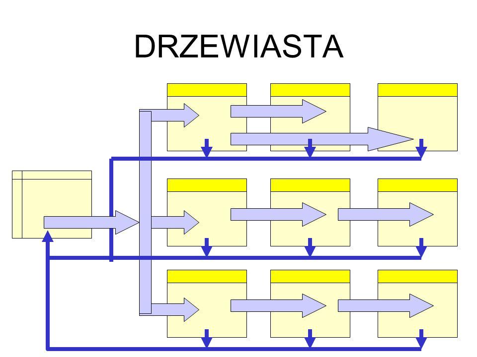 DRZEWIASTA