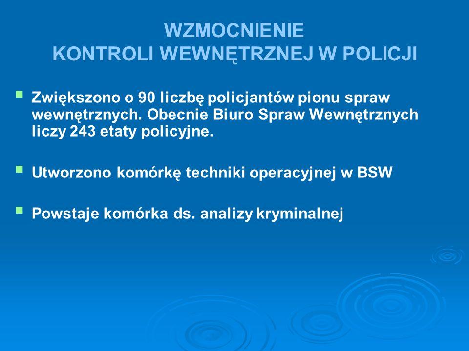 WZMOCNIENIE KONTROLI WEWNĘTRZNEJ W POLICJI   Zwiększono o 90 liczbę policjantów pionu spraw wewnętrznych. Obecnie Biuro Spraw Wewnętrznych liczy 243