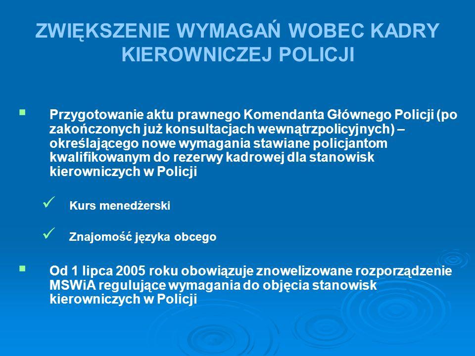 ZWIĘKSZENIE WYMAGAŃ WOBEC KADRY KIEROWNICZEJ POLICJI   Przygotowanie aktu prawnego Komendanta Głównego Policji (po zakończonych już konsultacjach wewnątrzpolicyjnych) – określającego nowe wymagania stawiane policjantom kwalifikowanym do rezerwy kadrowej dla stanowisk kierowniczych w Policji Kurs menedżerski Znajomość języka obcego   Od 1 lipca 2005 roku obowiązuje znowelizowane rozporządzenie MSWiA regulujące wymagania do objęcia stanowisk kierowniczych w Policji