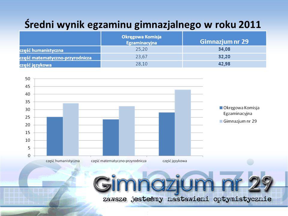 Średni wynik egzaminu gimnazjalnego w roku 2011 Okręgowa Komisja Egzaminacyjna Gimnazjum nr 29 część humanistyczna 25,2034,08 część matematyczno-przyrodnicza 23,6732,20 część językowa 28,1042,98