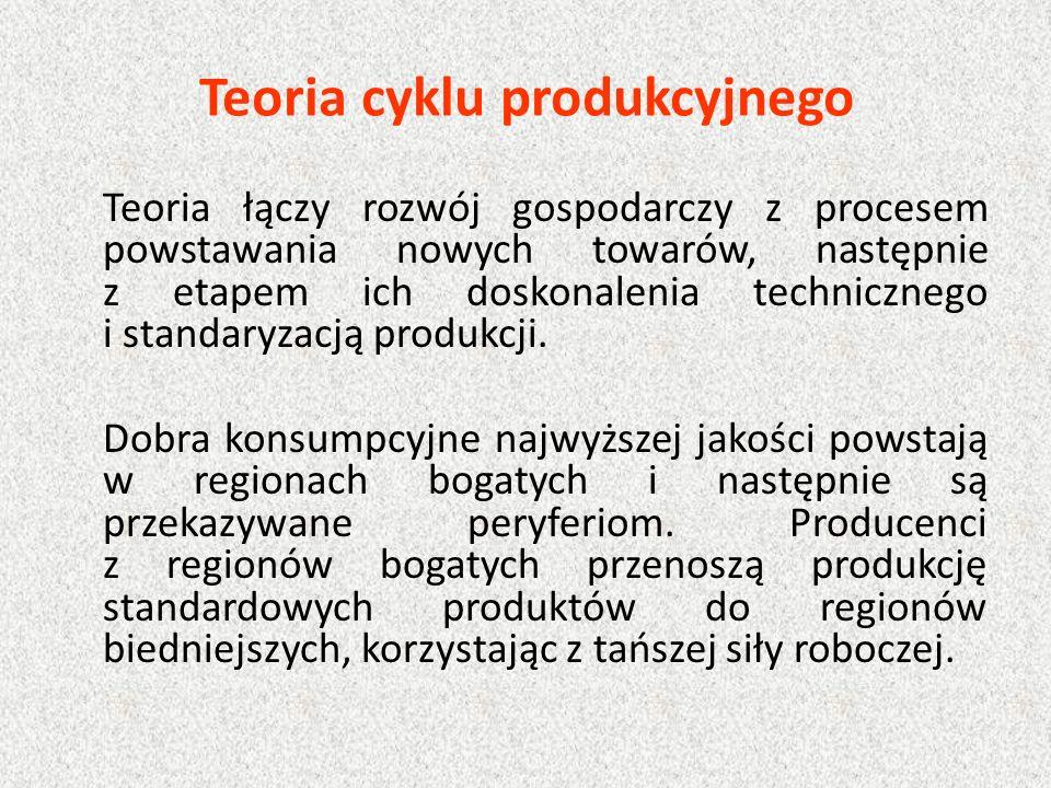 Teoria cyklu produkcyjnego Teoria łączy rozwój gospodarczy z procesem powstawania nowych towarów, następnie z etapem ich doskonalenia technicznego i standaryzacją produkcji.