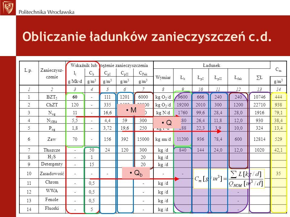 L.p. Zanieczysz- czenie Wskaźnik lub stężenie zanieczyszczeniaŁadunek CmCm lili CbCb C pI C pII C Fek WymiarŁbŁb Ł pI Ł pII Ł fek ∑Ł g/Mk·dg/m 3 12345