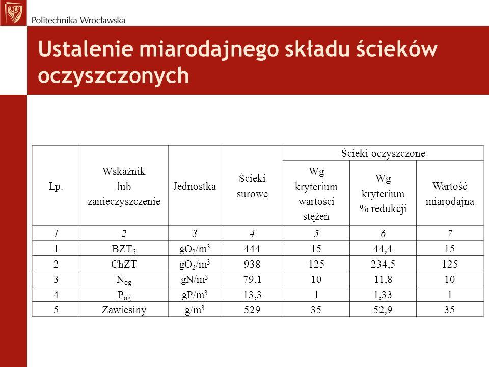 Ustalenie miarodajnego składu ścieków oczyszczonych Lp.