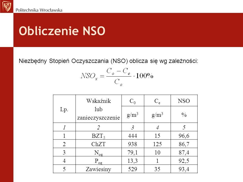 Obliczenie NSO Lp.