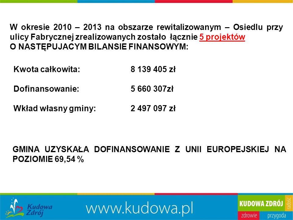 W okresie 2010 – 2013 na obszarze rewitalizowanym – Osiedlu przy ulicy Fabrycznej zrealizowanych zostało łącznie 5 projektów O NASTĘPUJACYM BILANSIE FINANSOWYM: Kwota całkowita: 8 139 405 zł Dofinansowanie: 5 660 307zł Wkład własny gminy:2 497 097 zł GMINA UZYSKAŁA DOFINANSOWANIE Z UNII EUROPEJSKIEJ NA POZIOMIE 69,54 %