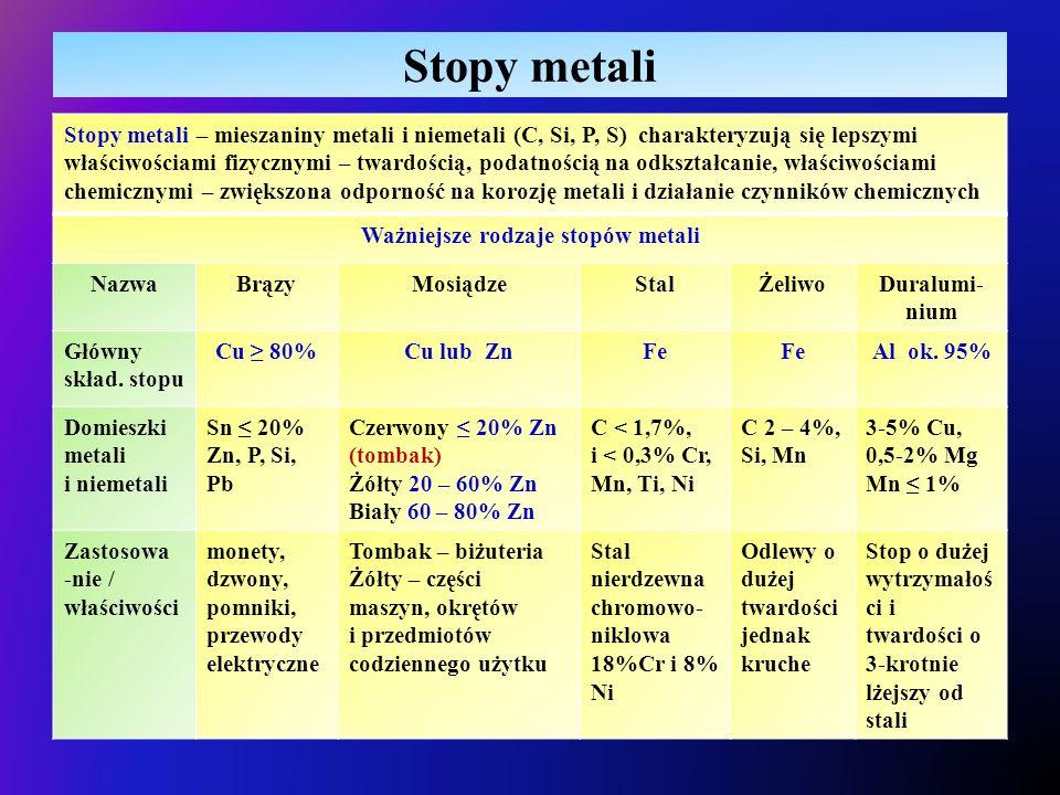 Stopy metali Stopy metali – mieszaniny metali i niemetali (C, Si, P, S) charakteryzują się lepszymi właściwościami fizycznymi – twardością, podatnością na odkształcanie, właściwościami chemicznymi – zwiększona odporność na korozję metali i działanie czynników chemicznych Ważniejsze rodzaje stopów metali NazwaBrązyMosiądzeStalŻeliwoDuralumi- nium Główny skład.