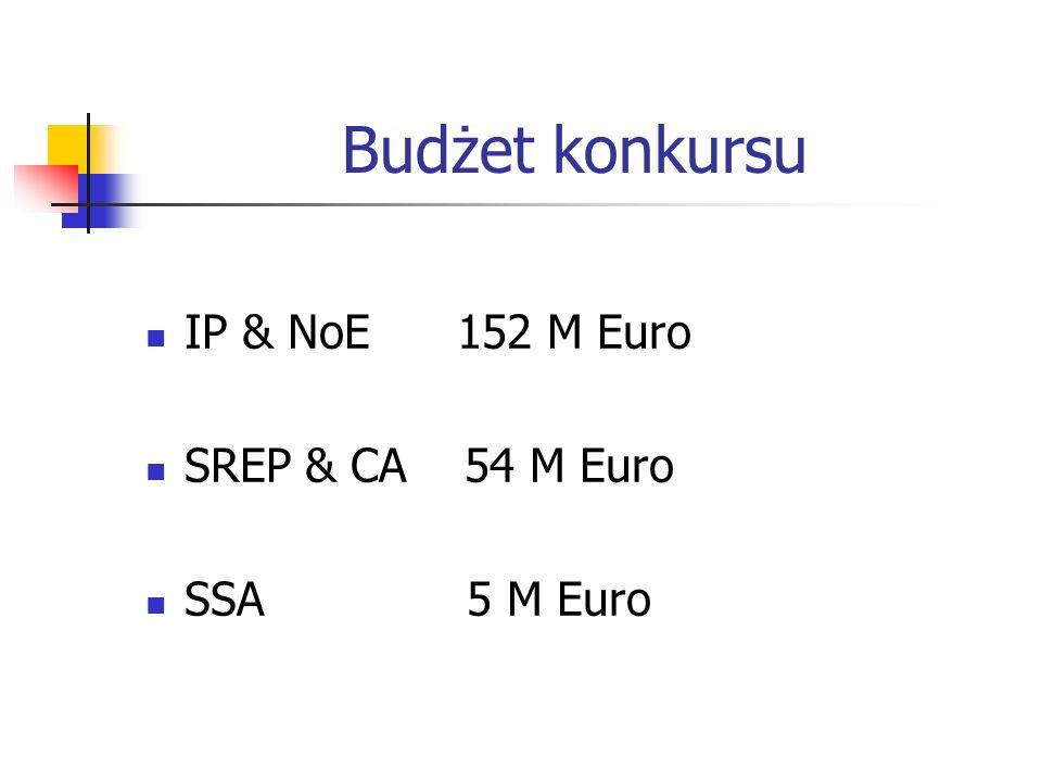 Budżet konkursu IP & NoE 152 M Euro SREP & CA 54 M Euro SSA 5 M Euro