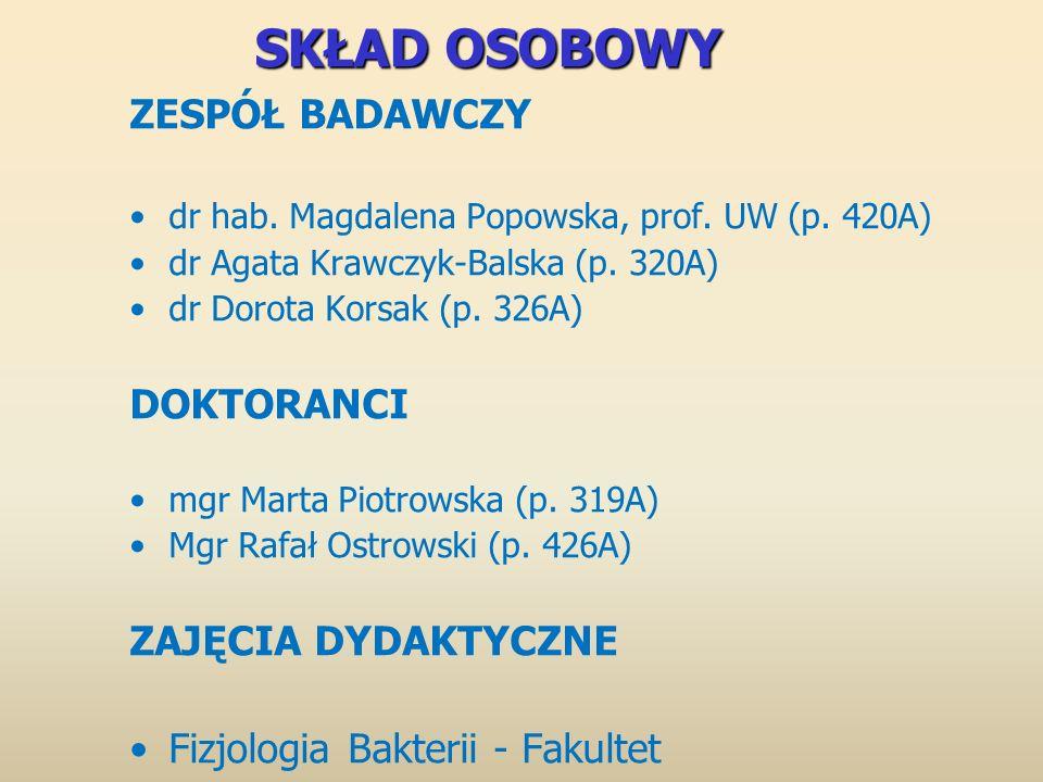 SKŁAD OSOBOWY ZESPÓŁ BADAWCZY dr hab. Magdalena Popowska, prof. UW (p. 420A) dr Agata Krawczyk-Balska (p. 320A) dr Dorota Korsak (p. 326A) DOKTORANCI