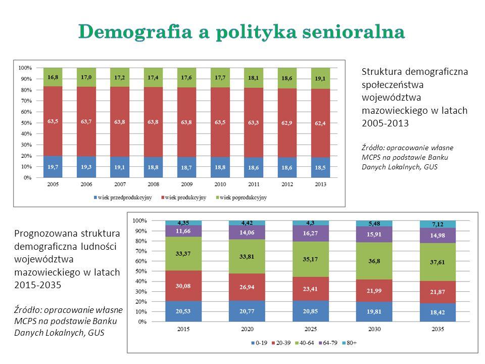Struktura demograficzna społeczeństwa województwa mazowieckiego w latach 2005-2013 Źródło: opracowanie własne MCPS na podstawie Banku Danych Lokalnych