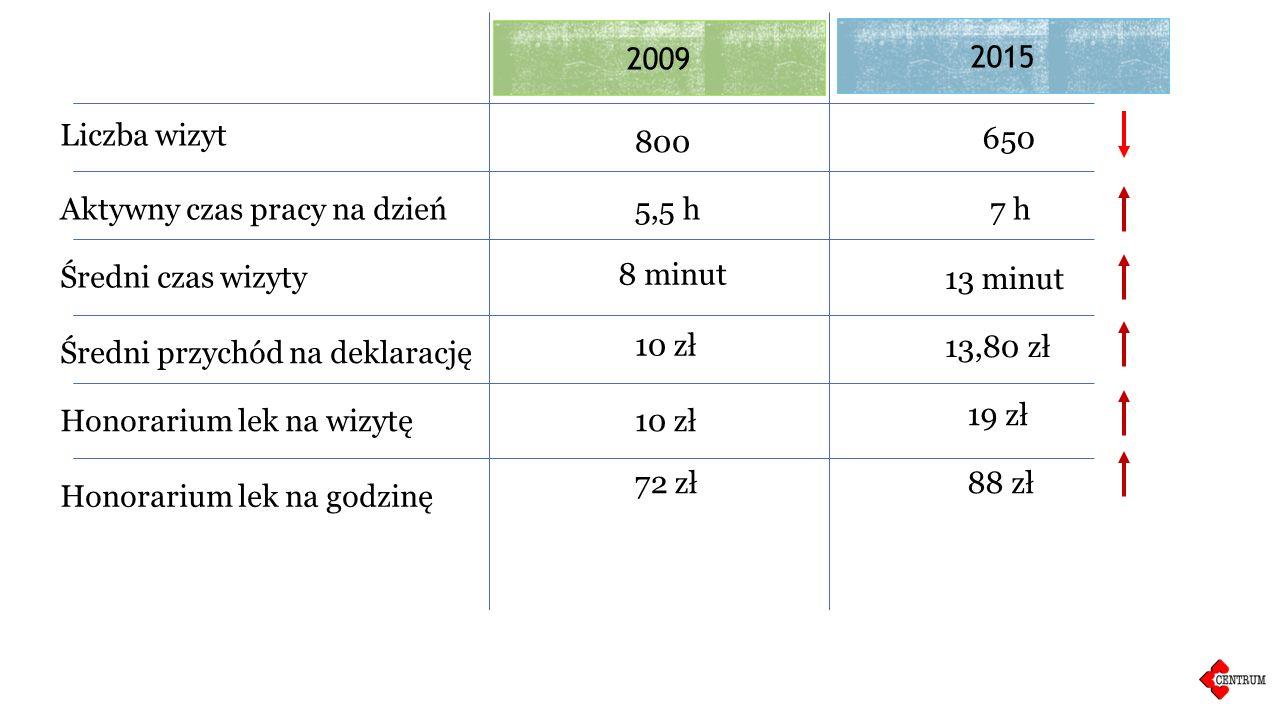 Liczba wizyt 800 650 2009 2015 Aktywny czas pracy na dzień5,5 h7 h Średni przychód na deklarację 10 zł 13,80 zł Honorarium lek na wizytę10 zł 19 zł Honorarium lek na godzinę 72 zł88 zł Średni czas wizyty 8 minut 13 minut