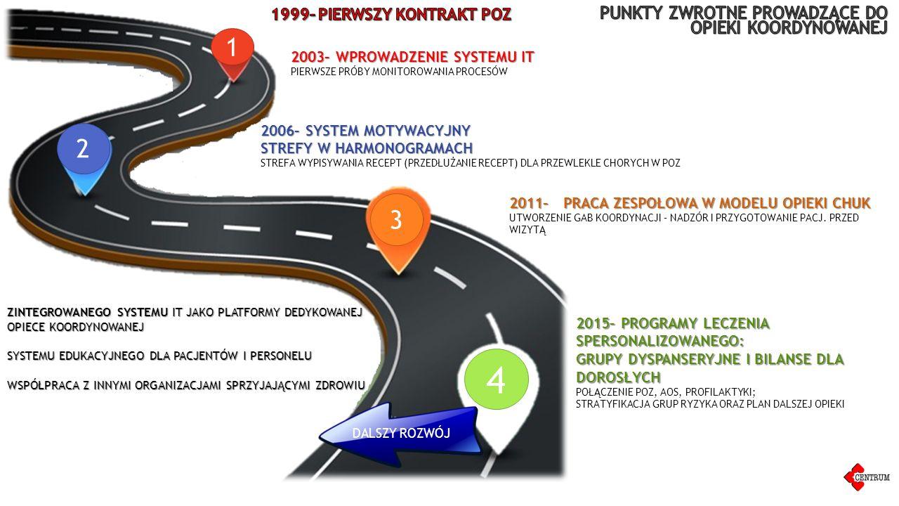 1 2 3 4 2003– WPROWADZENIE SYSTEMU IT 2003– WPROWADZENIE SYSTEMU IT PIERWSZE PRÓBY MONITOROWANIA PROCESÓW 2006– SYSTEM MOTYWACYJNY STREFY W HARMONOGRAMACH 2006– SYSTEM MOTYWACYJNY STREFY W HARMONOGRAMACH STREFA WYPISYWANIA RECEPT (PRZEDŁUŻANIE RECEPT) DLA PRZEWLEKLE CHORYCH W POZ 2011– PRACA ZESPOŁOWA W MODELU OPIEKI CHUK 2011– PRACA ZESPOŁOWA W MODELU OPIEKI CHUK UTWORZENIE GAB KOORDYNACJI – NADZÓR I PRZYGOTOWANIE PACJ.