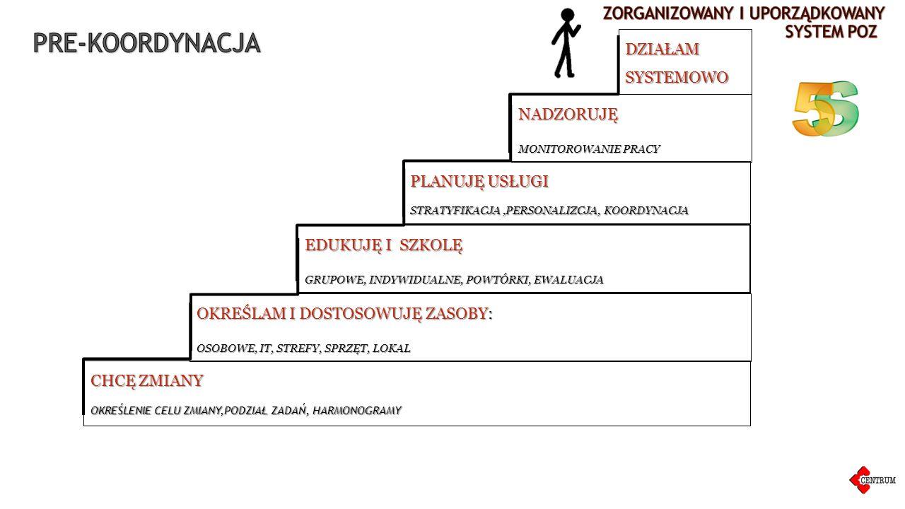 """DOPASOWANIE STREF W HARMONOGRAMACH DOPASOWANIE STREF W HARMONOGRAMACH: WIZYTY NAGŁE, PLANOWE, BILANSOWE, RECEPTUROWE, itp) PLANY OPIEKI I ICH MONITORING (CO I JAK ?) ZAPLANOWANIE KOLEJNEGO ZDARZENIAPRZEZ DECYDENTA OPIEKI (KIEDY I GDZIE ?) ZAPLANOWANIE KOLEJNEGO ZDARZENIA PRZEZ DECYDENTA OPIEKI (KIEDY I GDZIE ?) MODELI OPIEKI NAD PACJENTEM PRZEWLEKLE CHORYM ORAZ """"ZDROWYM WPROWADZENIE MODELI OPIEKI NAD PACJENTEM PRZEWLEKLE CHORYM ORAZ """"ZDROWYM OPIEKA W ZESPOLE INTERDYSCYPLINARNYM OPIEKA NAD PACJENTEM W ZESPOLE INTERDYSCYPLINARNYM, PODZIAŁ OBOWIĄZKÓW, PROCEDUR"""