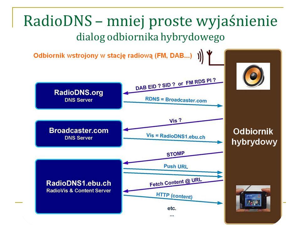 RadioDNS – mniej proste wyjaśnienie dialog odbiornika hybrydowego
