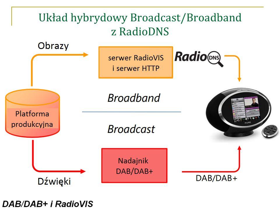 Układ hybrydowy Broadcast/Broadband z RadioDNS