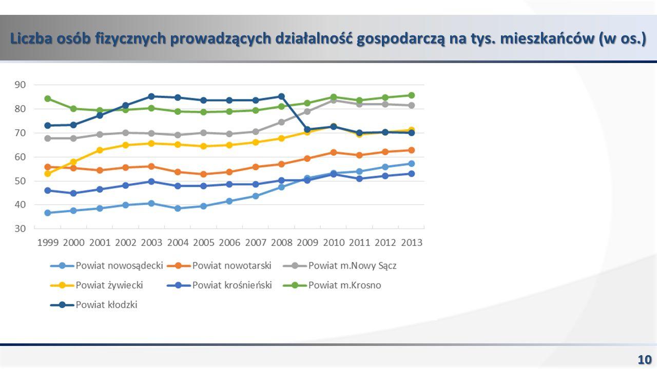 Liczba osób fizycznych prowadzących działalność gospodarczą na tys. mieszkańców (w os.) 10