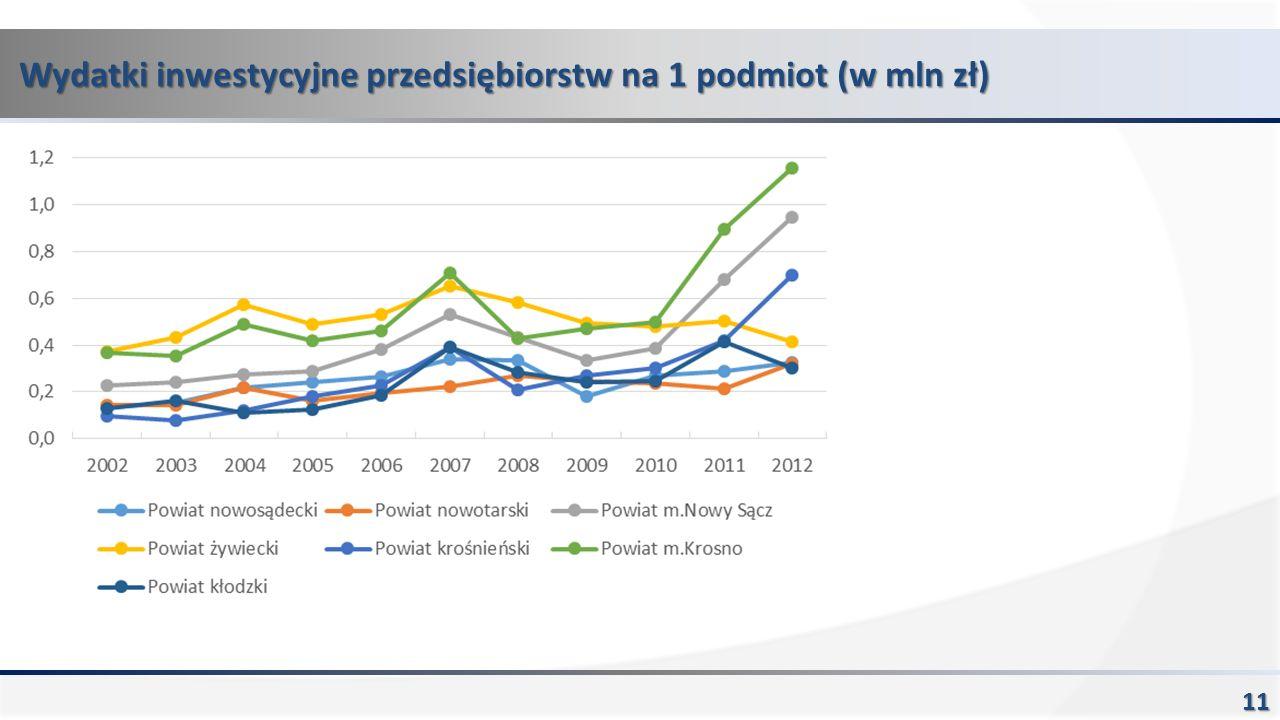 Wydatki inwestycyjne przedsiębiorstw na 1 podmiot (w mln zł) 11