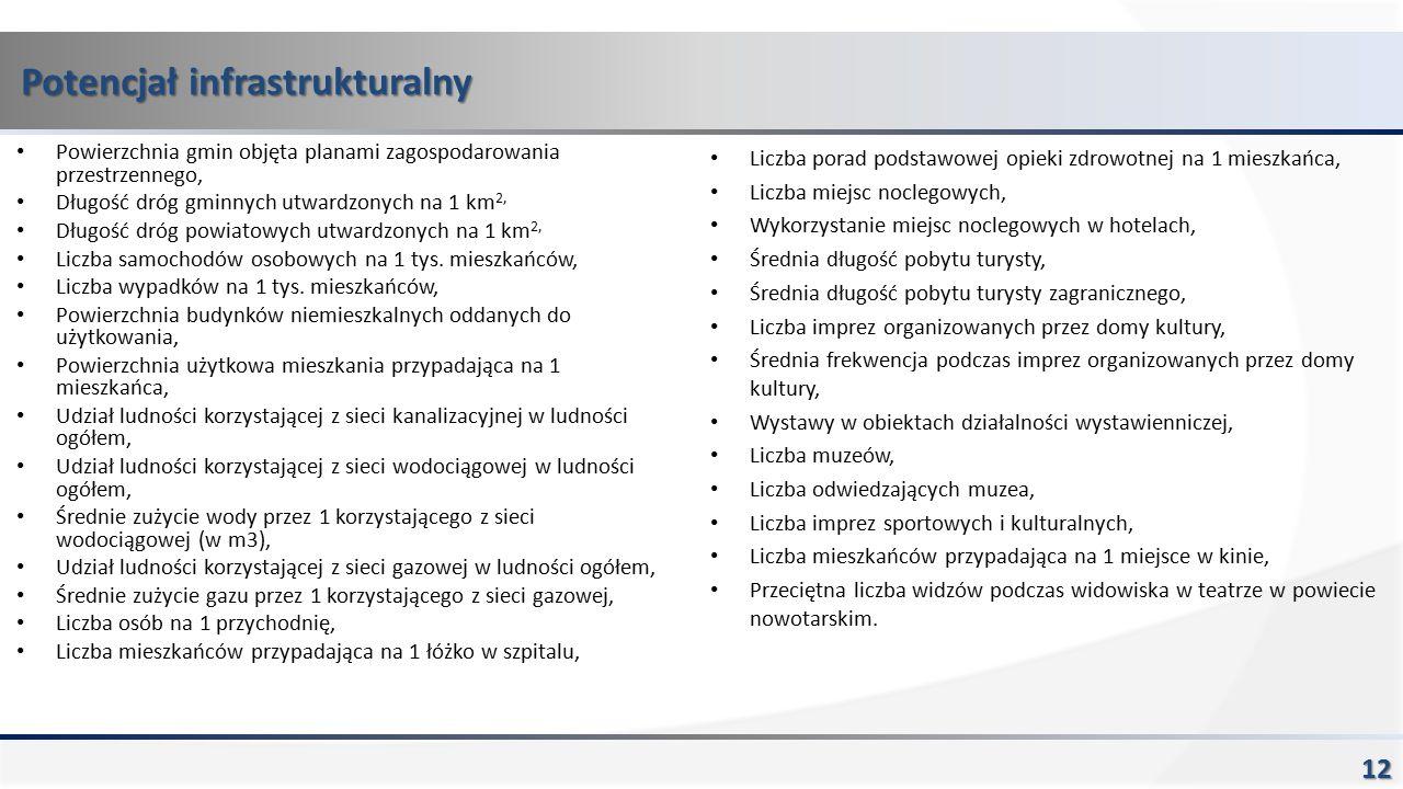 Potencjał infrastrukturalny 12 Powierzchnia gmin objęta planami zagospodarowania przestrzennego, Długość dróg gminnych utwardzonych na 1 km 2, Długość