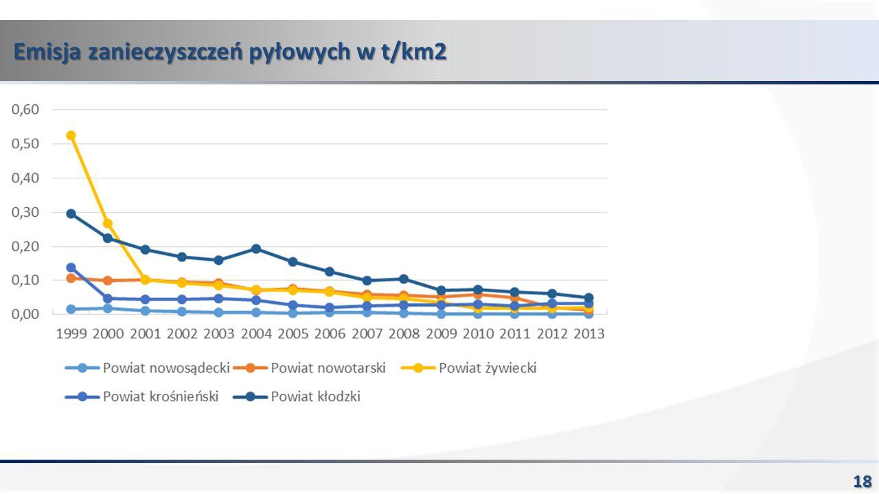 Emisja zanieczyszczeń pyłowych w t/km2 18