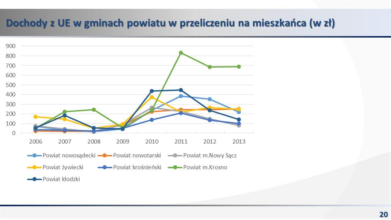 Dochody z UE w gminach powiatu w przeliczeniu na mieszkańca (w zł) 20