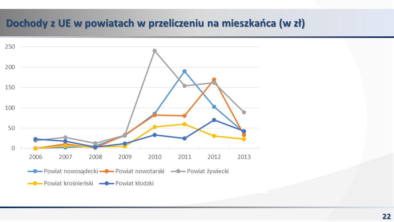 Dochody z UE w powiatach w przeliczeniu na mieszkańca (w zł) 22