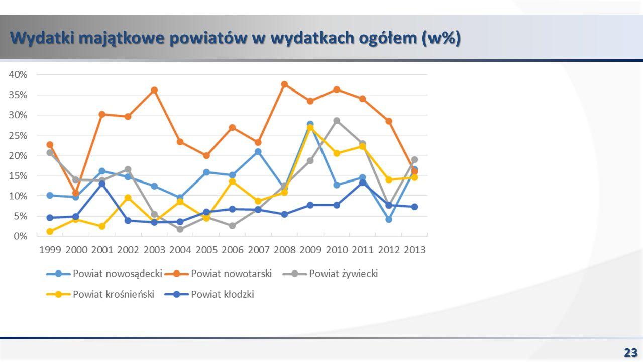 Wydatki majątkowe powiatów w wydatkach ogółem (w%) 23