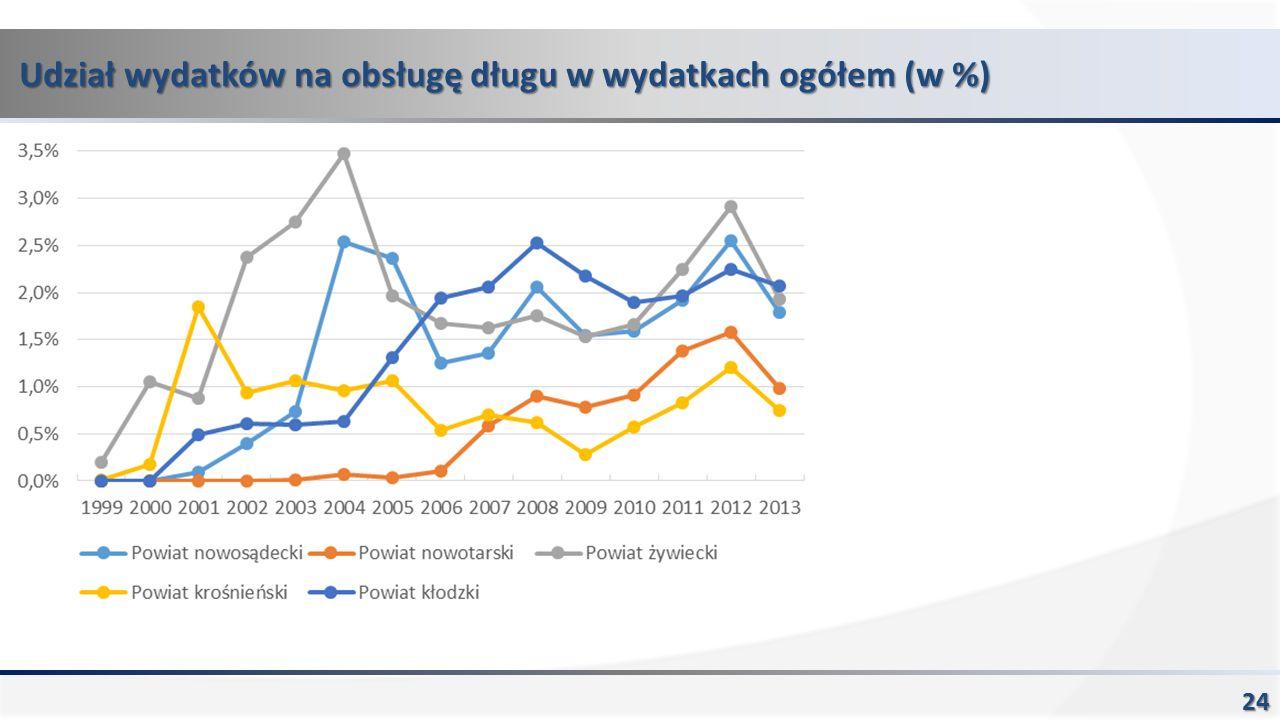 Udział wydatków na obsługę długu w wydatkach ogółem (w %) 24