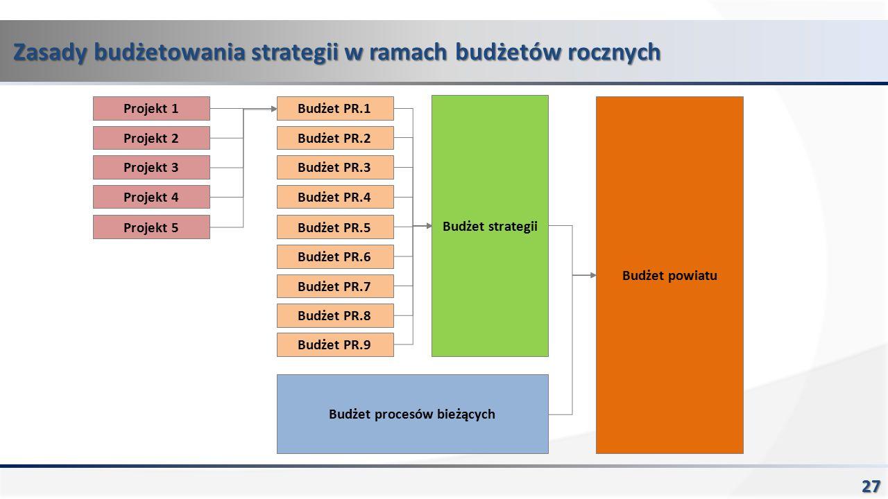 Zasady budżetowania strategii w ramach budżetów rocznych 27 Budżet powiatu Budżet PR.1 Budżet PR.2 Budżet PR.3 Budżet PR.4 Budżet PR.5 Budżet PR.6 Budżet PR.7 Budżet PR.8 Budżet PR.9 Budżet strategii Budżet procesów bieżących Projekt 1 Projekt 2 Projekt 3 Projekt 4 Projekt 5
