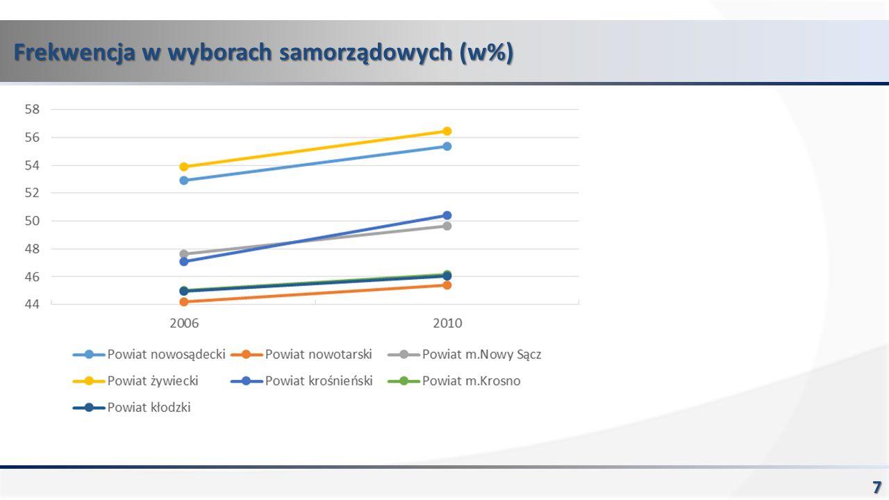 Frekwencja w wyborach samorządowych (w%) 7
