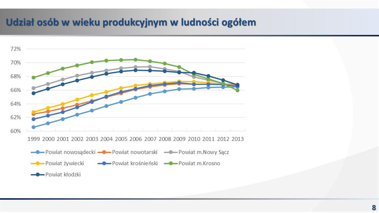 Udział osób w wieku produkcyjnym w ludności ogółem 8
