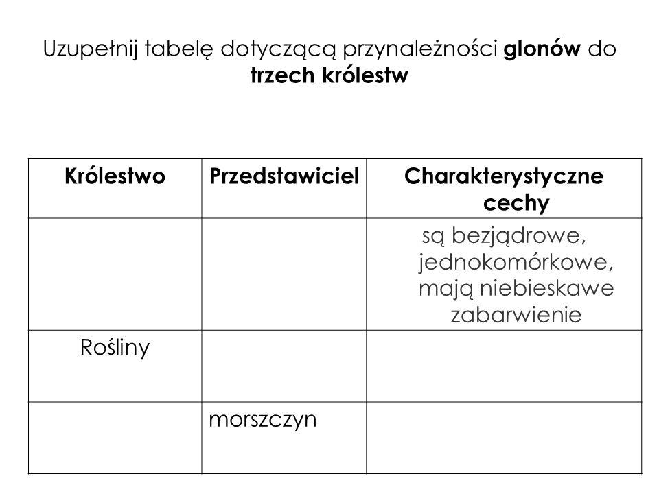 Uzupełnij tabelę dotyczącą przynależności glonów do trzech królestw KrólestwoPrzedstawicielCharakterystyczne cechy są bezjądrowe, jednokomórkowe, mają