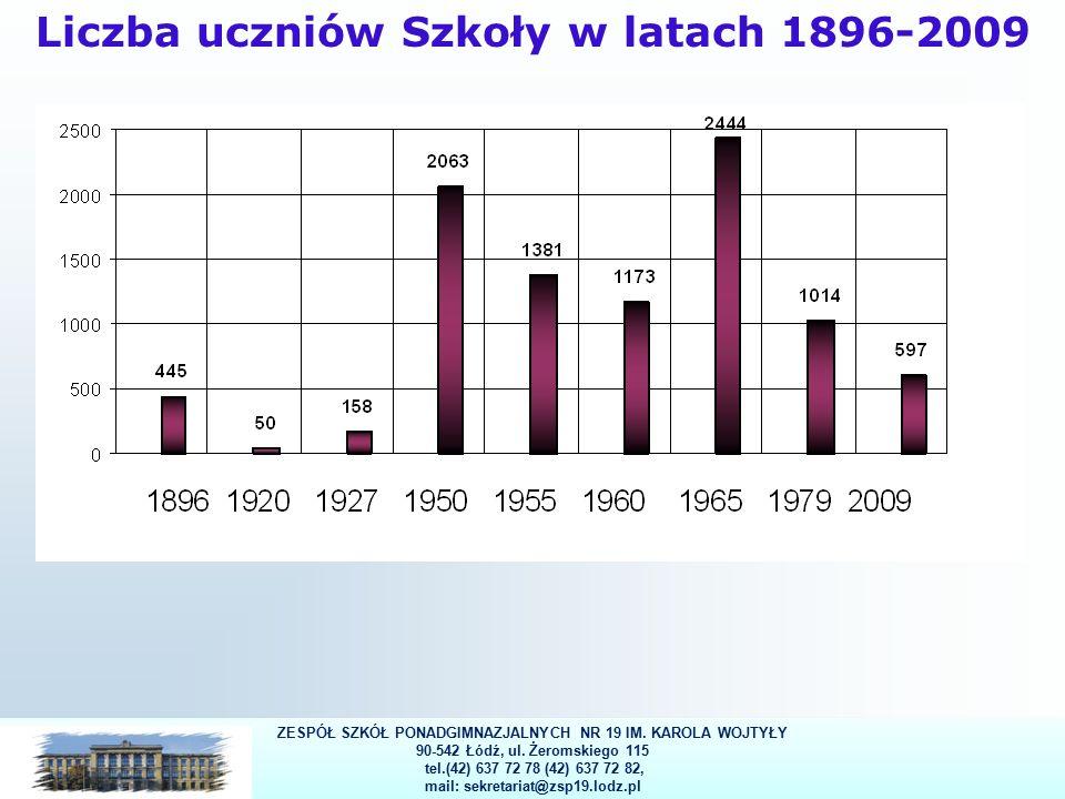 6 Liczba uczniów Szkoły w latach 1896-2009 ZESPÓŁ SZKÓŁ PONADGIMNAZJALNYCH NR 19 IM.