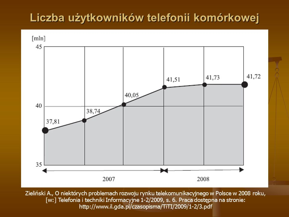 Liczba użytkowników telefonii komórkowej w Polsce Zieliński A., O niektórych problemach rozwoju rynku telekomunikacyjnego w Polsce w 2008 roku, [w:] T