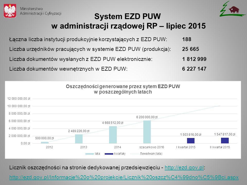 Łączna liczba instytucji produkcyjnie korzystających z EZD PUW:188 Liczba urzędników pracujących w systemie EZD PUW (produkcja): 25 665 Liczba dokumentów wysłanych z EZD PUW elektronicznie: 1 812 999 Liczba dokumentów wewnętrznych w EZD PUW: 6 227 147 Licznik oszczędności na stronie dedykowanej przedsięwzięciu - http://ezd.gov.pl: http://ezd.gov.pl/Informacje%20o%20projekcie/Licznik%20oszcz%C4%99dno%C5%9Bci.aspxhttp://ezd.gov.pl http://ezd.gov.pl/Informacje%20o%20projekcie/Licznik%20oszcz%C4%99dno%C5%9Bci.aspx System EZD PUW w administracji rządowej RP – lipiec 2015