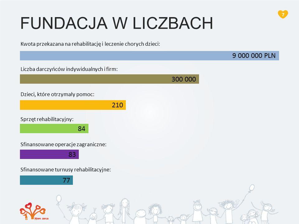 FUNDACJA W LICZBACH Kwota przekazana na rehabilitację i leczenie chorych dzieci: Liczba darczyńców indywidualnych i firm: Dzieci, które otrzymały pomoc: Sprzęt rehabilitacyjny: Sfinansowane operacje zagraniczne: Sfinansowane turnusy rehabilitacyjne: 7 9 000 000 PLN 300 000 210 84 83 77