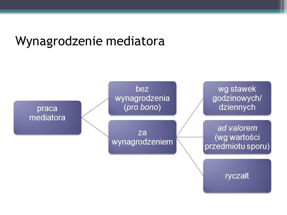 Wynagrodzenie mediatora praca mediatora bez wynagrodzenia (pro bono) za wynagrodzeniem wg stawek godzinowych/ dziennych ad valorem (wg wartości przedmiotu sporu) ryczałt