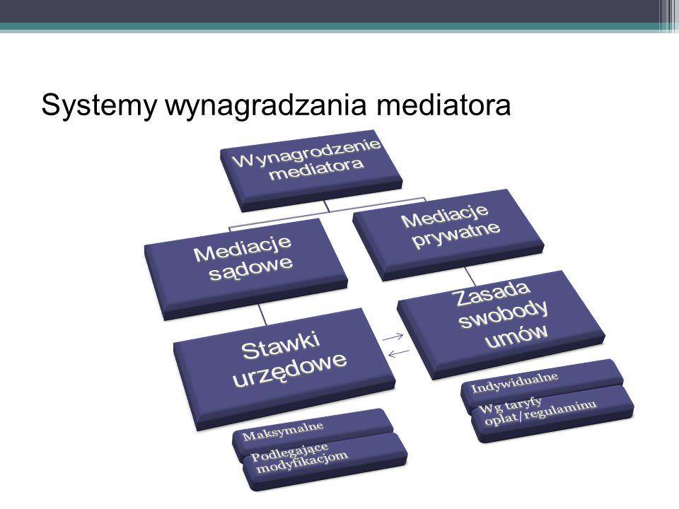 Systemy wynagradzania mediatora