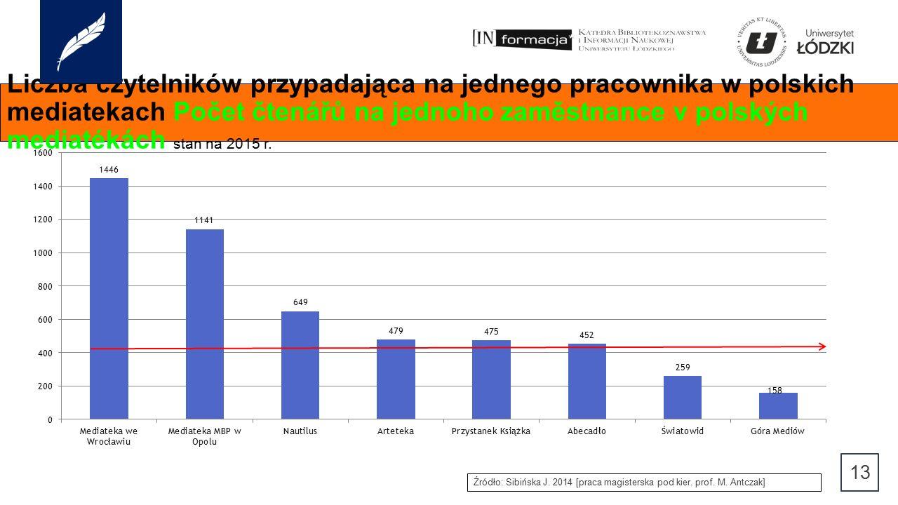 Liczba czytelników przypadająca na jednego pracownika w polskich mediatekach Počet čtenářů na jednoho zaměstnance v polských mediatékách stan na 2015 r.