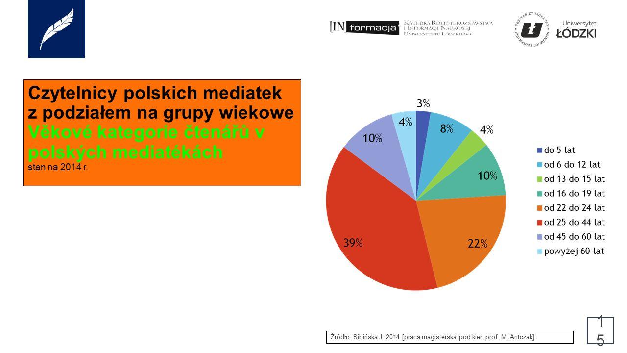 Czytelnicy polskich mediatek z podziałem na grupy wiekowe Věkové kategorie čtenářů v polských mediatékách stan na 2014 r.