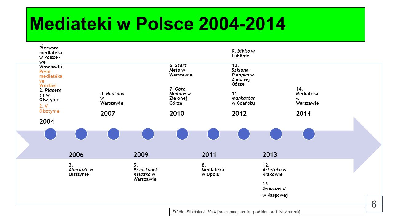 Mediateki w Polsce 2004-2014 Źródło: Sibińska J. 2014 [praca magisterska pod kier.