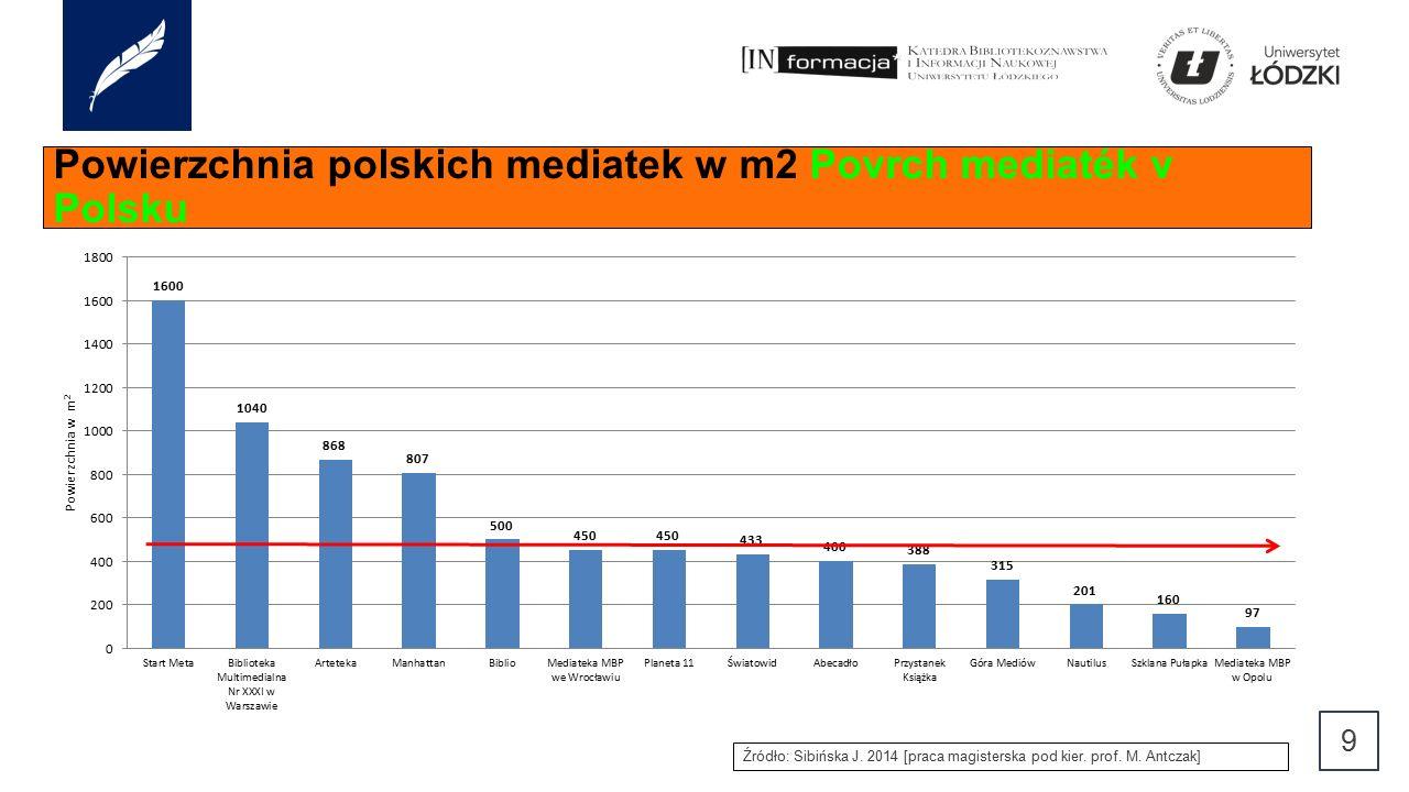 Powierzchnia polskich mediatek w m2 Povrch mediaték v Polsku 9 Źródło: Sibińska J.