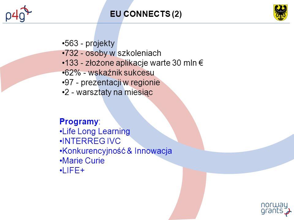 Programy: Life Long Learning INTERREG IVC Konkurencyjność & Innowacja Marie Curie LIFE+ 563 - projekty 732 - osoby w szkoleniach 133 - złożone aplikacje warte 30 mln € 62% - wskaźnik sukcesu 97 - prezentacji w regionie 2 - warsztaty na miesiąc EU CONNECTS (2)