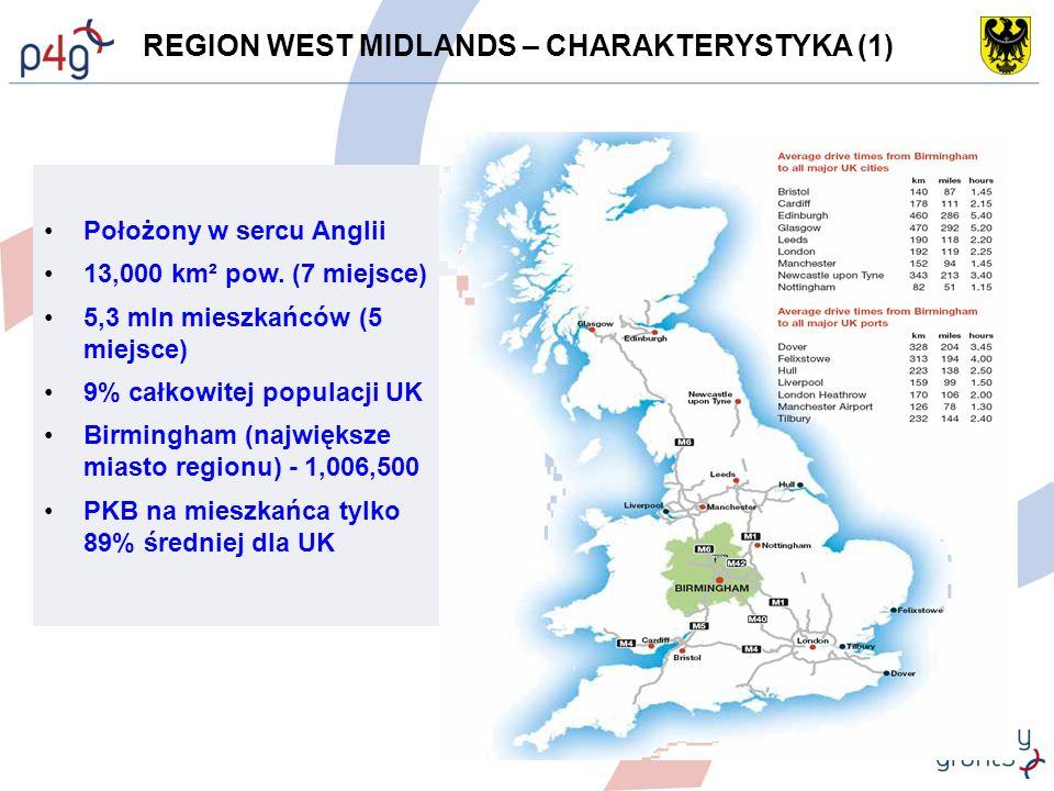 REGION WEST MIDLANDS – CHARAKTERYSTYKA (1) Położony w sercu Anglii 13,000 km² pow.