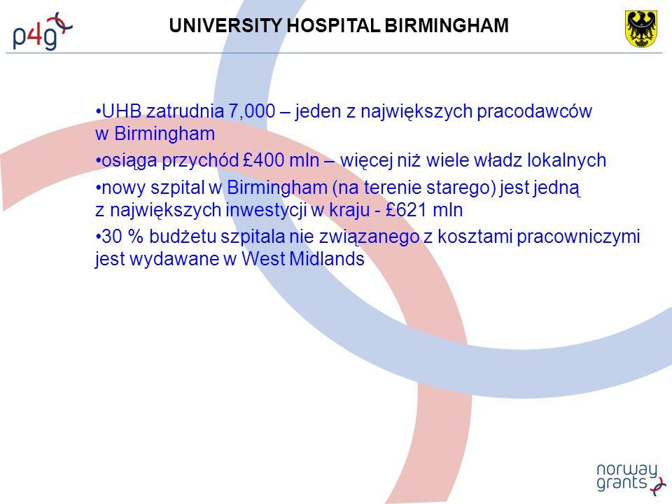 UNIVERSITY HOSPITAL BIRMINGHAM UHB zatrudnia 7,000 – jeden z największych pracodawców w Birmingham osiąga przychód £400 mln – więcej niż wiele władz lokalnych nowy szpital w Birmingham (na terenie starego) jest jedną z największych inwestycji w kraju - £621 mln 30 % budżetu szpitala nie związanego z kosztami pracowniczymi jest wydawane w West Midlands
