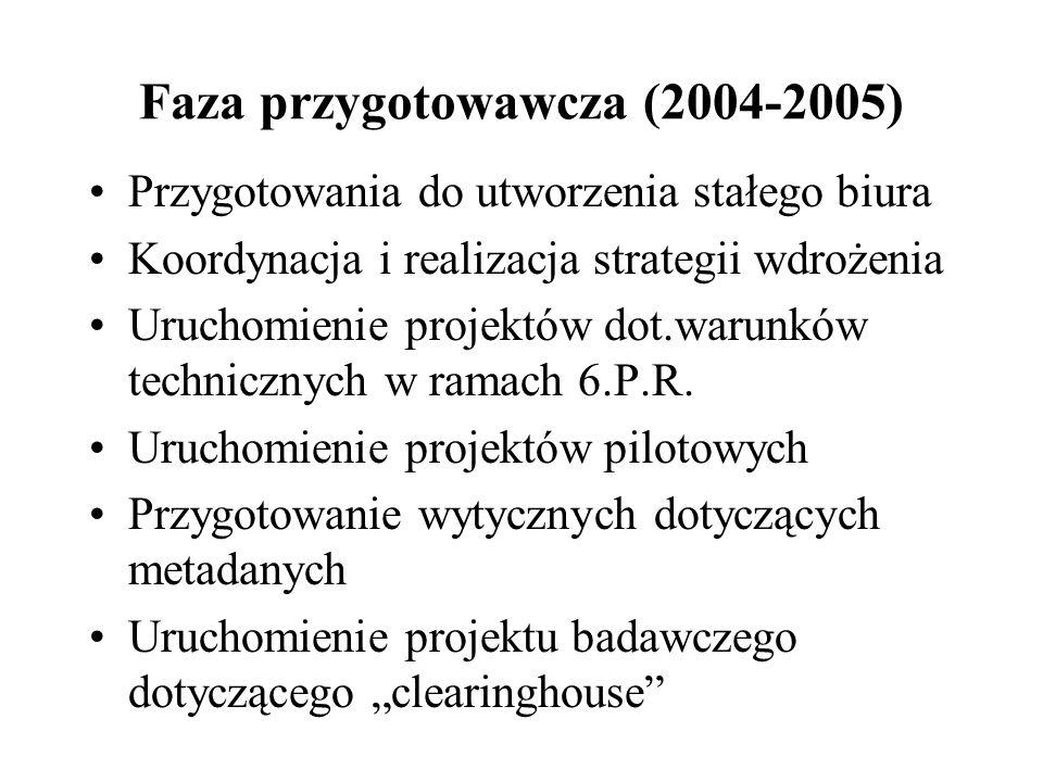 Faza przygotowawcza (2004-2005) Przygotowania do utworzenia stałego biura Koordynacja i realizacja strategii wdrożenia Uruchomienie projektów dot.warunków technicznych w ramach 6.P.R.